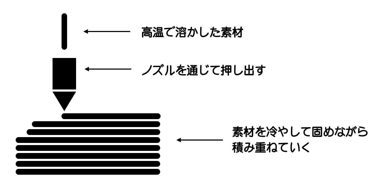 FDM3dプリンターの仕組み
