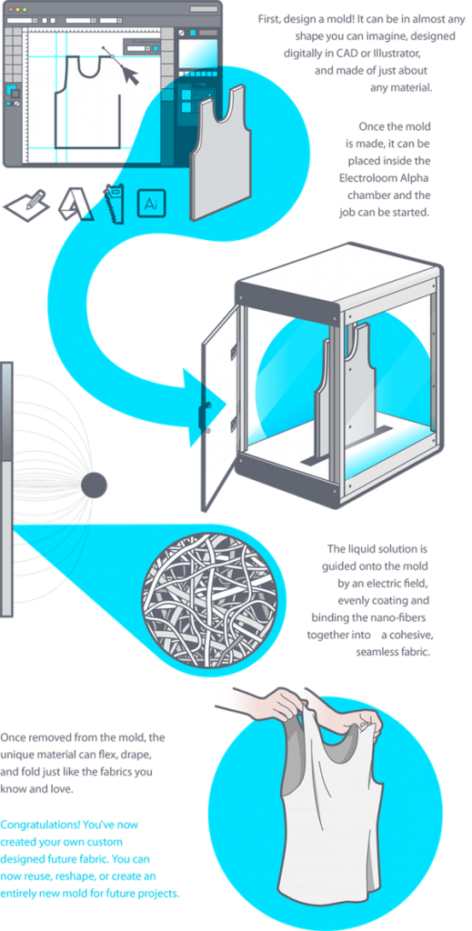 electroloom-worlds-first-3d-fabric-printer-launches-kickstarter-00003